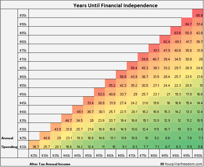 fire investment over time