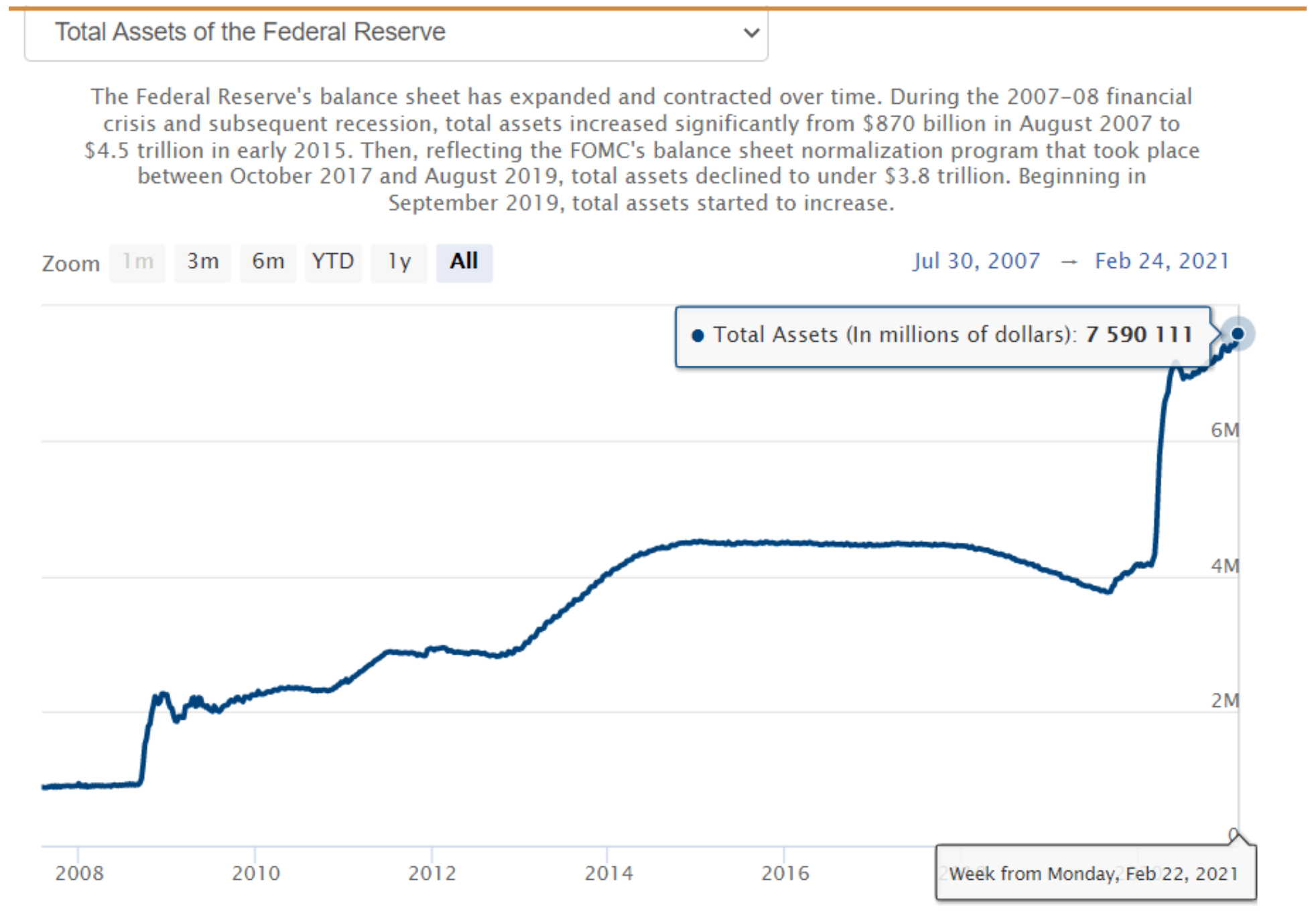 Total Assets of the Federal Reserve