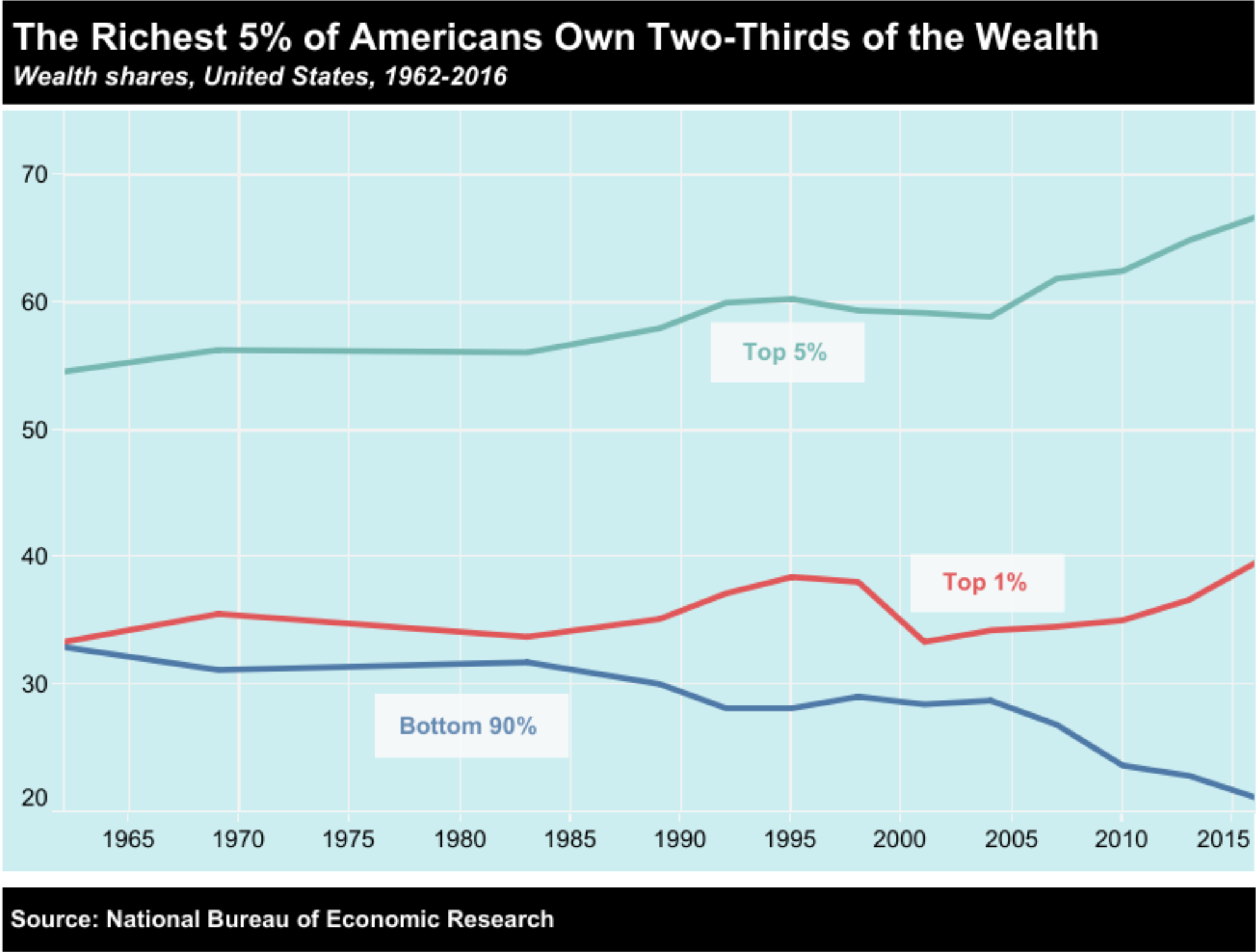 The top 5% of Americans own Two-Thirds of the Wealth