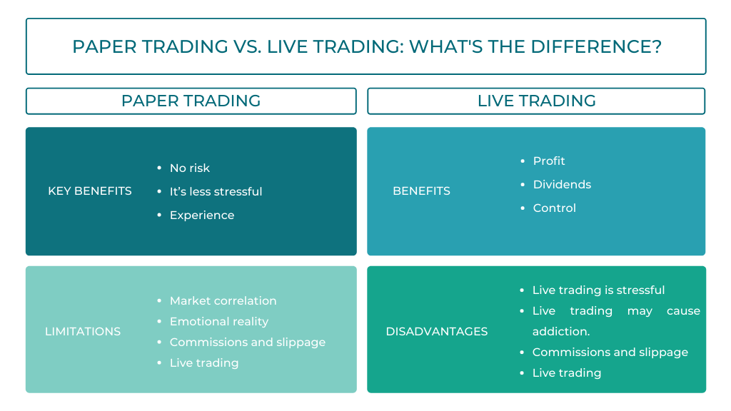 Blog Banner Paper trading vs. live trading What's the difference Infographic (1)