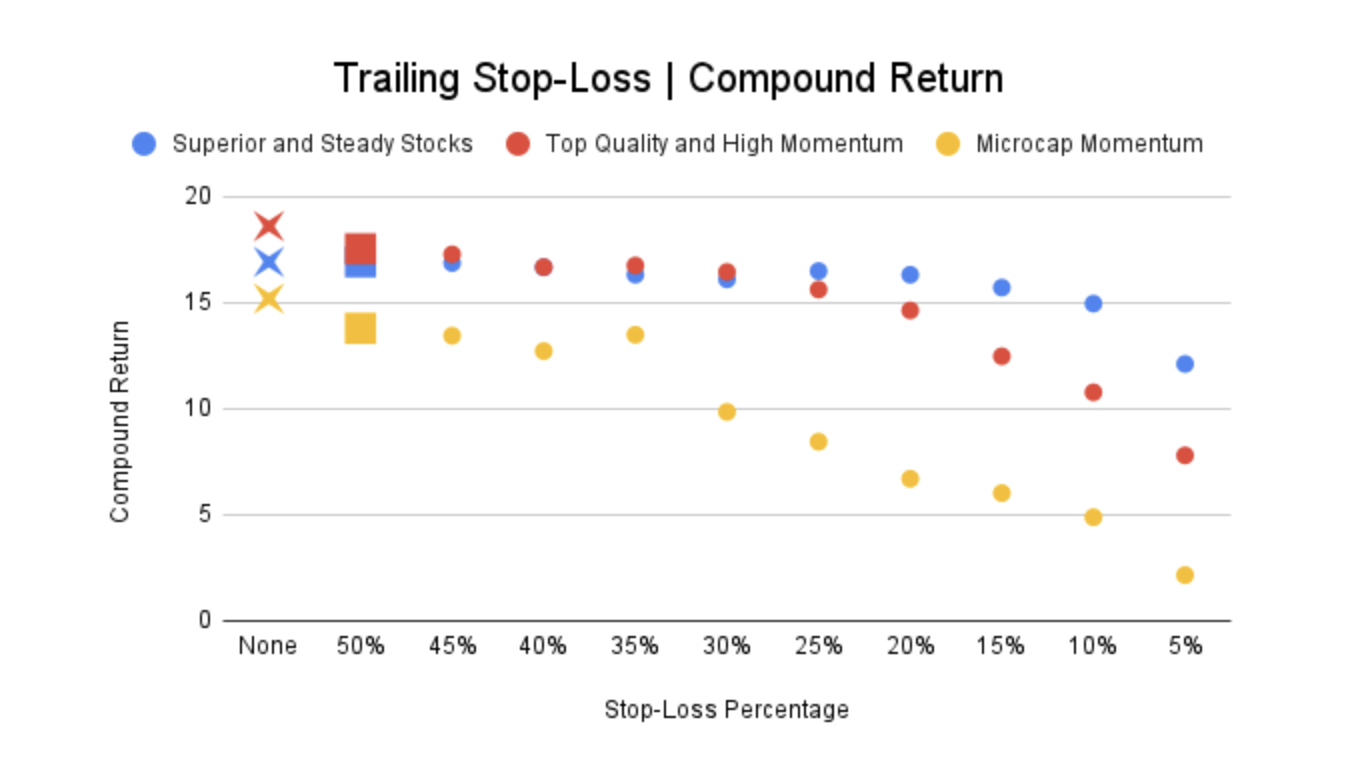 Trailing Stop-Loss | Compound Interest